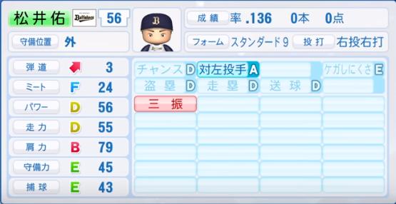 松井佑_オリックス_パワプロ能力データ_2019年シーズン終了時