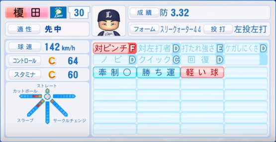 榎田_西武_パワプロ能力データ_2019年シーズン終了時