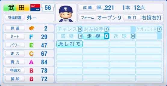 武田_中日ドラゴンズ_パワプロ能力データ_2019年シーズン終了時