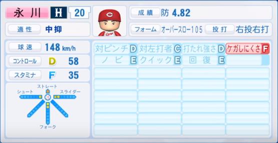 永川_広島カープ_パワプロ能力データ_2019年シーズン終了時