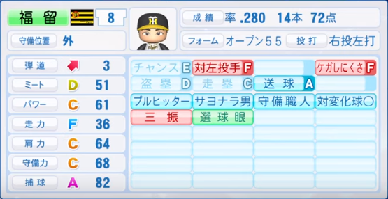 福留_阪神_パワプロ能力データ_2019年シーズン終了時