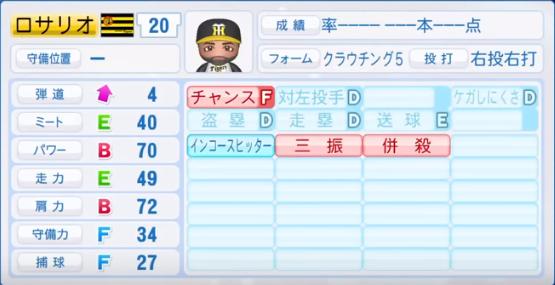 ロサリオ_阪神タイガース_パワプロ能力データ_2018年シーズン終了時