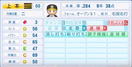 上本博紀_阪神タイガース_パワプロ能力データ_2018年シーズン終了時