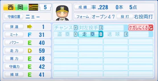 西岡剛_阪神タイガース_パワプロ能力データ_2018年シーズン終了時