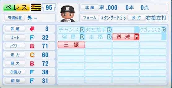 ぺレス_阪神タイガース_パワプロ能力データ_2016年シーズン終了時