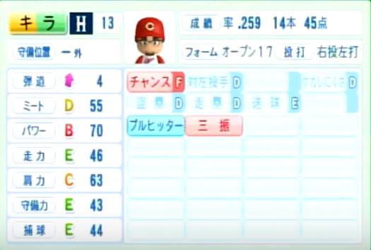 キラ_広島カープ_パワプロ能力データ_2014年シーズン終了時