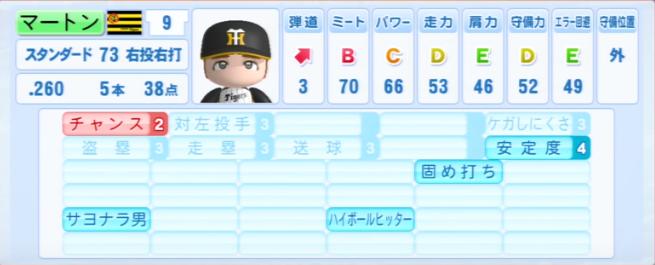 マット・マートン_阪神タイガース_パワプロ能力データ_2013年シーズン終了時