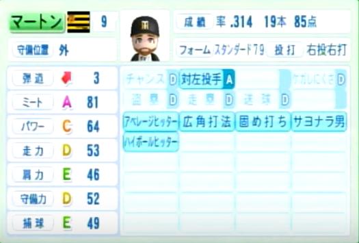 マット・マートン_阪神タイガース_パワプロ能力データ_2014年シーズン終了時
