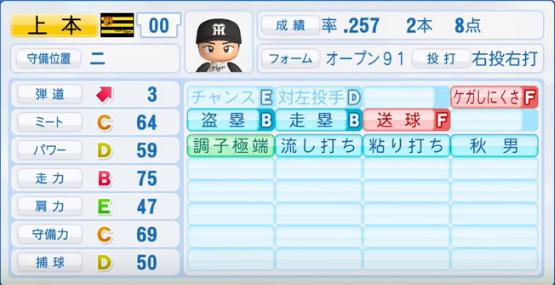 上本博紀_阪神タイガース_パワプロ能力データ_2017年シーズン終了時