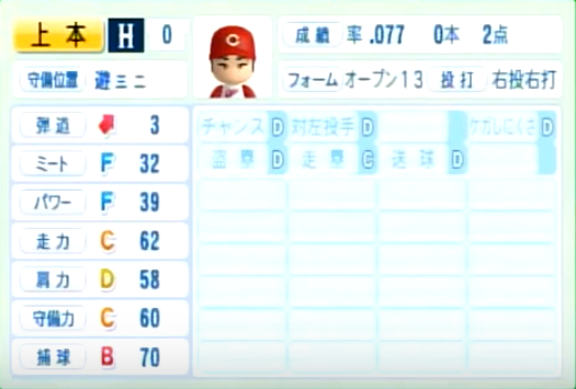 上本崇司_広島カープ_パワプロ能力データ_2014年シーズン終了時