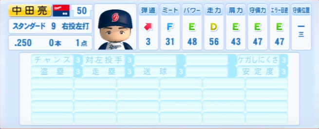 中田亮二_中日ドラゴンズ_パワプロ能力データ_2013年シーズン終了時