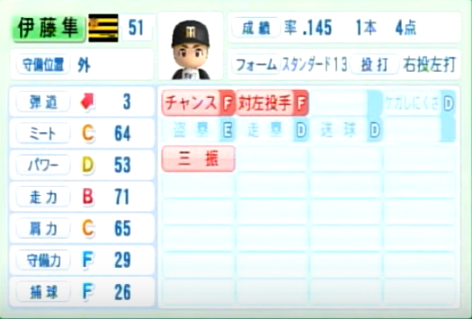 伊藤隼太_阪神タイガース_パワプロ能力データ_2014年シーズン終了時