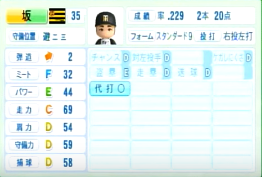 坂克彦_阪神タイガース_パワプロ能力データ_2014年シーズン終了時