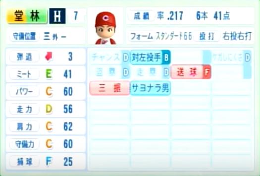 堂林翔太_広島カープ_パワプロ能力データ_2014年シーズン終了時
