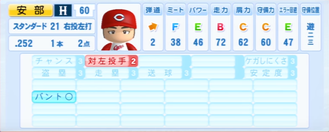 安部友裕_広島カープ_パワプロ能力データ_2013年シーズン終了時