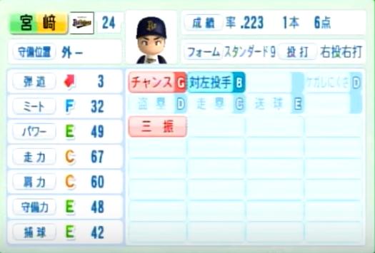 宮崎_オリックスバファローズ_パワプロ能力データ_2014年シーズン終了時