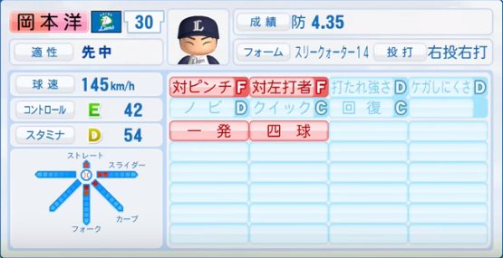 岡本洋介_西武ライオンズ_パワプロ能力データ_2016年シーズン終了時