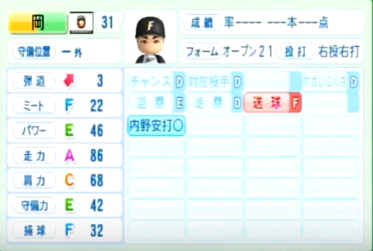 岡_日本ハムファイターズ_パワプロ能力データ_2014年シーズン終了時