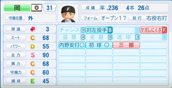 岡_日本ハムファイターズ_パワプロ能力データ_2016年シーズン終了時