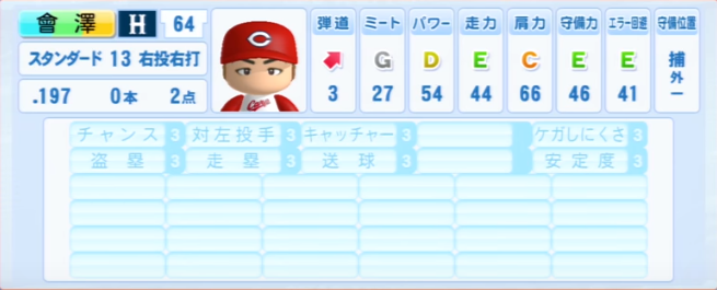 會澤翼_広島カープ_パワプロ能力データ_2013年シーズン終了時