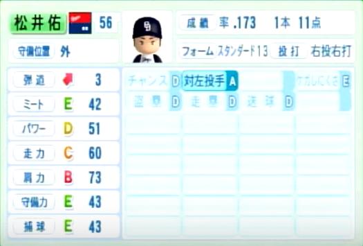 松井佑_中日ドラゴンズ_パワプロ能力データ_2014年シーズン終了時