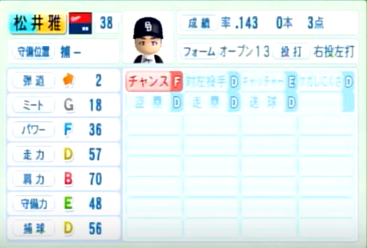 松井雅人_中日ドラゴンズ_パワプロ能力データ_2014年シーズン終了時