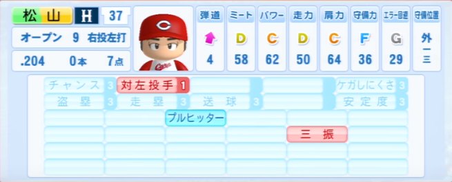 松山竜平_広島カープ_パワプロ能力データ_2013年シーズン終了時