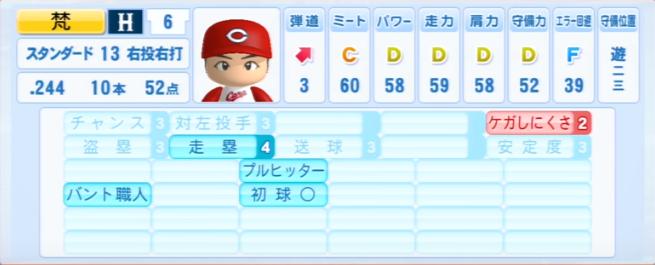 梵_広島カープ_パワプロ能力データ_2013年シーズン終了時