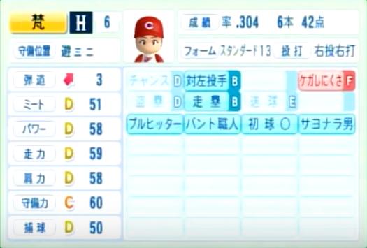 梵_広島カープ_パワプロ能力データ_2014年シーズン終了時