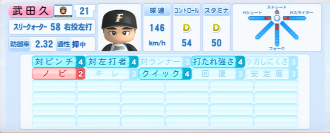 武田久_日本ハムファイターズ_パワプロ能力データ_2013年シーズン終了時