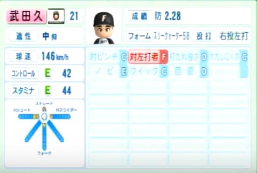 武田久_日本ハムファイターズ_パワプロ能力データ_2014年シーズン終了時