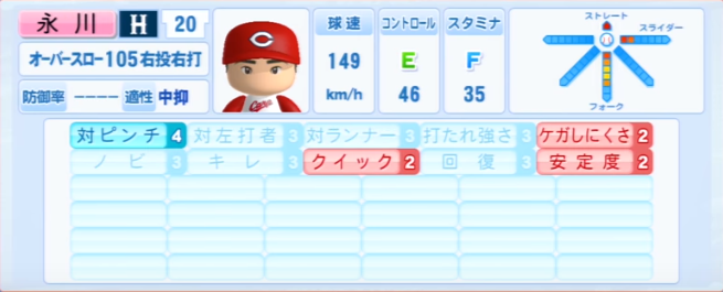 永川勝浩_広島カープ_パワプロ能力データ_2013年シーズン終了時
