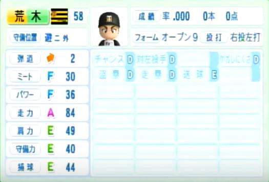 荒木郁也_阪神タイガース_パワプロ能力データ_2014年シーズン終了時