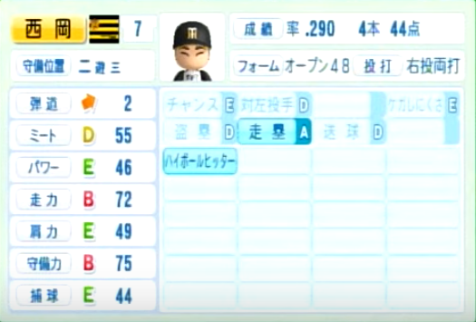 西岡剛_阪神タイガース_パワプロ能力データ_2014年シーズン終了時