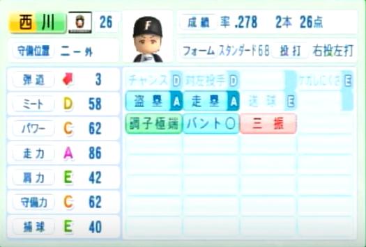 西川遥輝_日本ハムファイターズ_パワプロ能力データ_2014年シーズン終了時