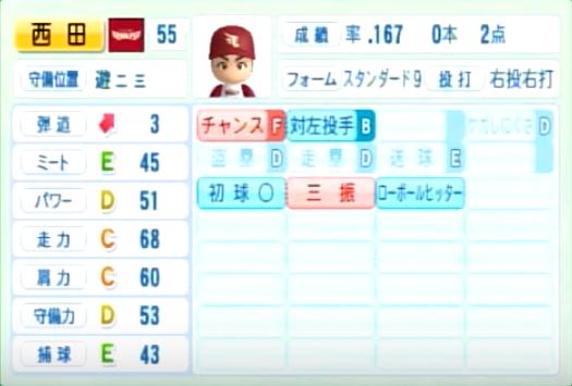 西田_楽天イーグルス_パワプロ能力データ_2014年シーズン終了時