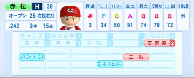 赤松真人_広島カープ_パワプロ能力データ_2013年シーズン終了時