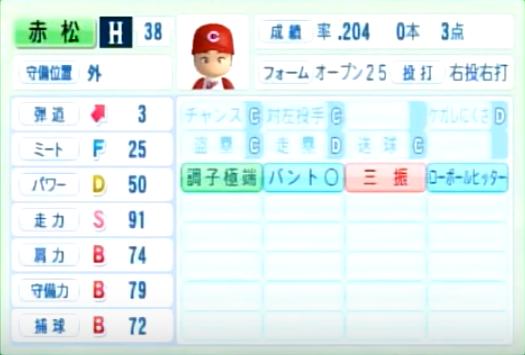 赤松真人_広島カープ_パワプロ能力データ_2014年シーズン終了時