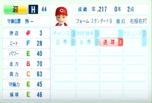 迎_広島カープ_パワプロ能力データ_2014年シーズン終了時
