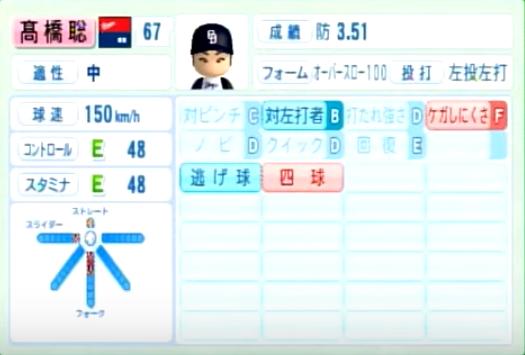 高橋聡文_中日ドラゴンズ_パワプロ能力データ_2014年シーズン終了時