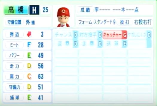 高橋_広島カープ_パワプロ能力データ_2014年シーズン終了時