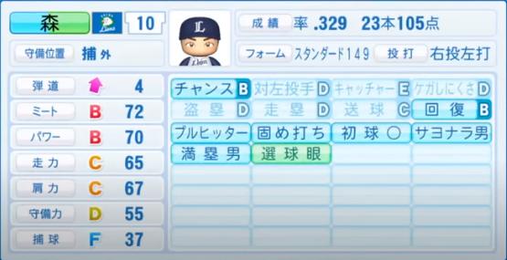 森友哉_西武ライオンズ_パワプロ能力データ_2020年シーズン開幕時7月9日