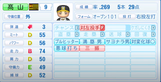 高山俊_阪神タイガース_パワプロ能力データ_2020年シーズン開幕時_7月9日Ver