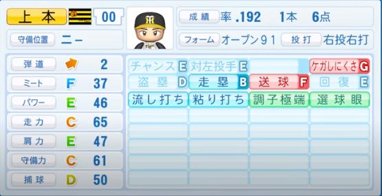 上本博紀_阪神タイガース_パワプロ能力データ_2020年シーズン終了時_11月26日アプデ