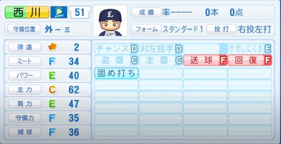 西川_西武ライオンズ_パワプロ能力データ_2020年シーズン終了時11月26日