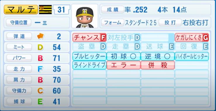 マルテ_阪神タイガース_パワプロ能力データ_2021年開幕時_4月8日アプデ