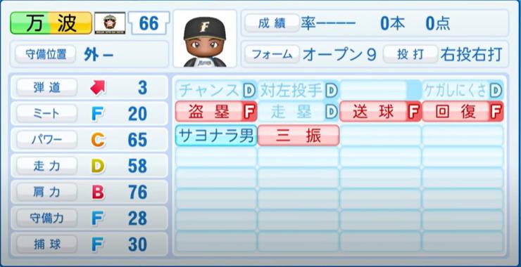 万波_日本ハムファイターズ_パワプロ能力データ_2021年開幕時_4月8日アプデ