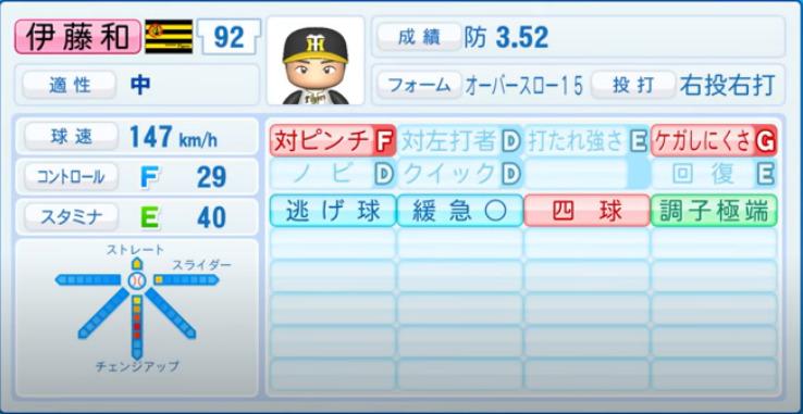 伊藤和雄_阪神タイガース_パワプロ能力データ_2021年開幕時_4月8日アプデ