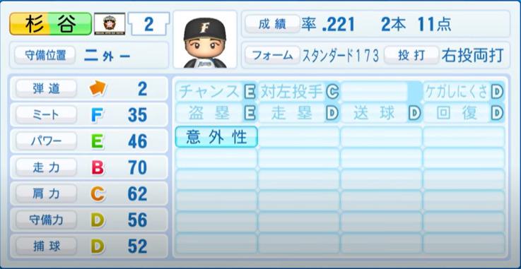 杉谷拳士_日本ハムファイターズ_パワプロ能力データ_2021年開幕時_4月8日アプデ