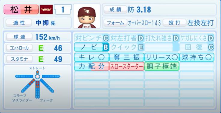 松井裕樹_楽天イーグルス_パワプロ能力データ_2021年開幕時_4月8日アプデ